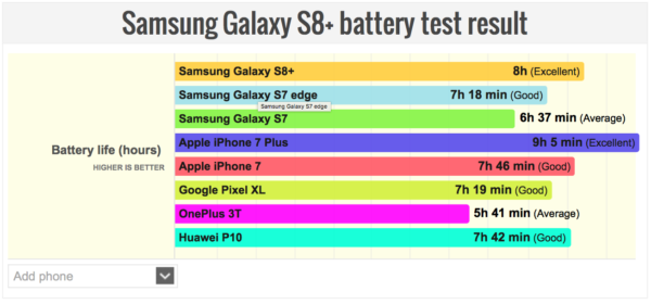 Samsung-Galaxy-S8-Plus-battery-test-results-PhoneArena-003