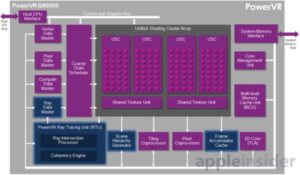 15472-11808-PowerVR-GR6500-GPU-PowerVR-Wizard-GPUs-l