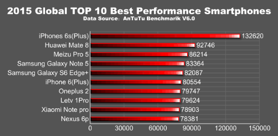 antutu-2015-smartphone-performance